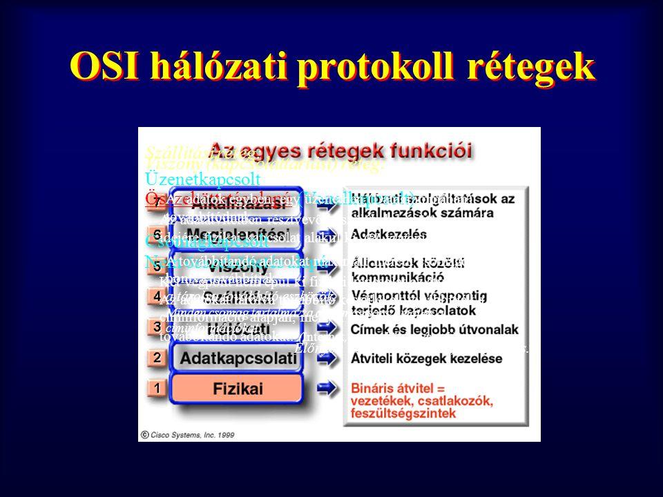 Hálózati protokoll rétegek működése