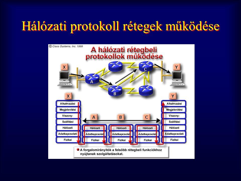 adatbeágyazás folyamata