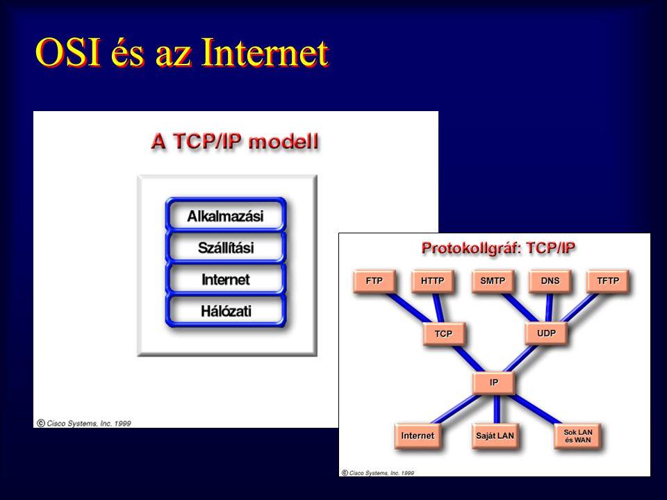 OSI és az Internet