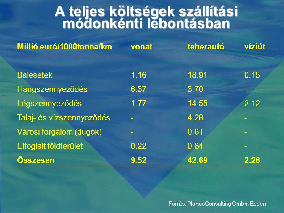 A teljes költségek szállítási módonkénti lebontásban Forrás: PlancoConsulting Gmbh, Essen Millió euró/1000tonna/kmvonatteherautóvíziút Balesetek1.1618.910.15 Hangszennyeződés6.373.70- Légszennyeződés1.7714.552.12 Talaj- és vízszennyeződés-4.28- Városi forgalom (dugók)-0.61- Elfoglalt földterület0.220.64- Összesen9.5242.692.26