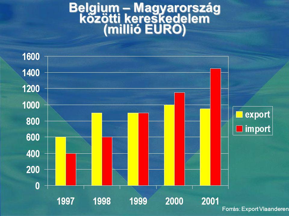 Belgium – Magyarország közötti kereskedelem (millió EURO) Forrás: Export Vlaanderen