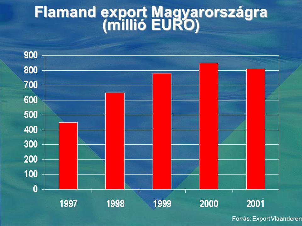 Flamand export Magyarországra (millió EURO) Forrás: Export Vlaanderen