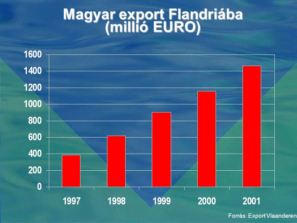 Magyar export Flandriába (millió EURO) Forrás: Export Vlaanderen