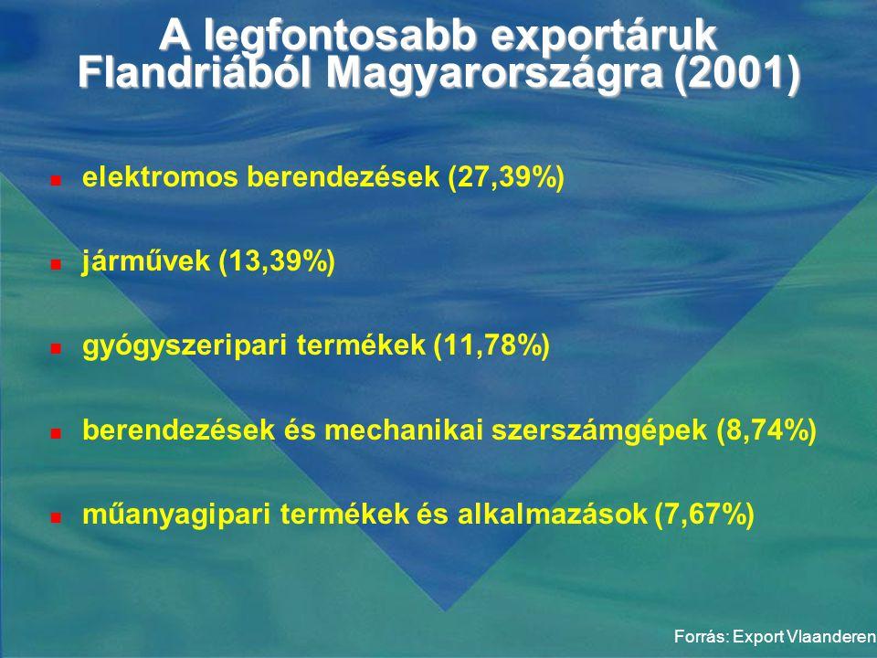 A legfontosabb exportáruk Flandriából Magyarországra (2001)  elektromos berendezések (27,39%)  járművek (13,39%)  gyógyszeripari termékek (11,78%)  berendezések és mechanikai szerszámgépek (8,74%)  műanyagipari termékek és alkalmazások (7,67%) Forrás: Export Vlaanderen