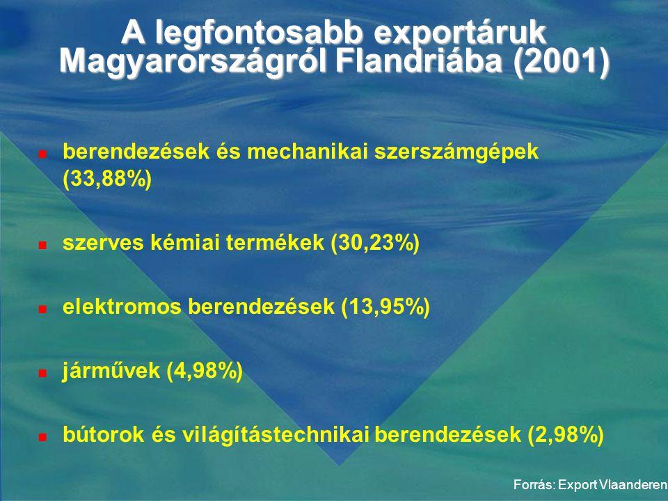 A legfontosabb exportáruk Magyarországról Flandriába (2001)  berendezések és mechanikai szerszámgépek (33,88%)  szerves kémiai termékek (30,23%)  elektromos berendezések (13,95%)  járművek (4,98%)  bútorok és világítástechnikai berendezések (2,98%) Forrás: Export Vlaanderen