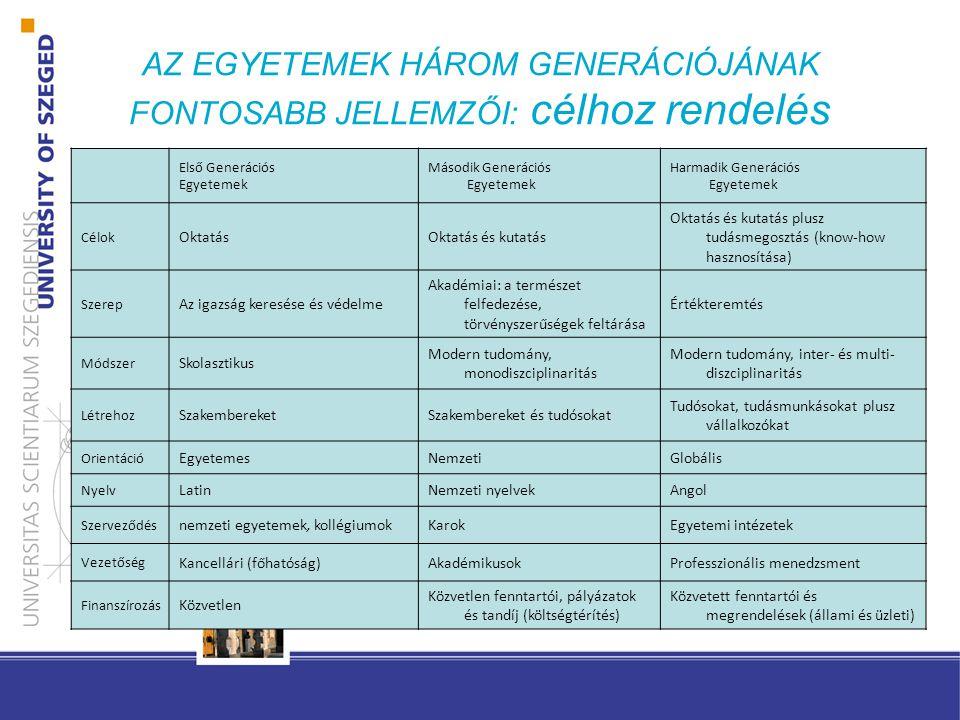 AZ EGYETEMEK HÁROM GENERÁCIÓJÁNAK FONTOSABB JELLEMZŐI: célhoz rendelés Első Generációs Egyetemek Második Generációs Egyetemek Harmadik Generációs Egyetemek Célok OktatásOktatás és kutatás Oktatás és kutatás plusz tudásmegosztás (know-how hasznosítása) Szerep Az igazság keresése és védelme Akadémiai: a természet felfedezése, törvényszerűségek feltárása Értékteremtés Módszer Skolasztikus Modern tudomány, monodiszciplinaritás Modern tudomány, inter- és multi- diszciplinaritás Létrehoz SzakembereketSzakembereket és tudósokat Tudósokat, tudásmunkásokat plusz vállalkozókat Orientáció EgyetemesNemzetiGlobális Nyelv LatinNemzeti nyelvekAngol Szerveződés nemzeti egyetemek, kollégiumokKarokEgyetemi intézetek Vezetőség Kancellári (főhatóság)AkadémikusokProfesszionális menedzsment Finanszírozás Közvetlen Közvetlen fenntartói, pályázatok és tandíj (költségtérítés) Közvetett fenntartói és megrendelések (állami és üzleti)