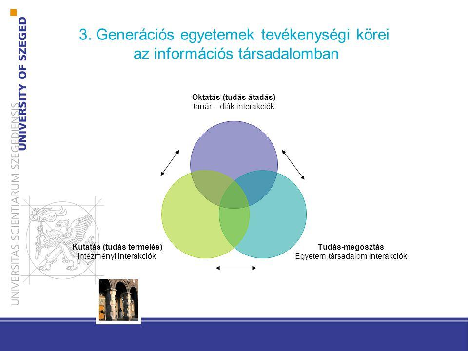 3. Generációs egyetemek tevékenységi körei az információs társadalomban Oktatás (tudás átadás) tanár – diák interakciók Tudás- megosztás Egyetem- társ