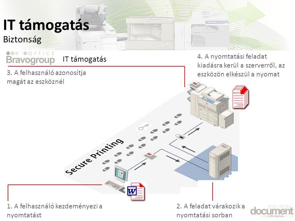 Biztonság 4.A nyomtatási feladat kiadásra kerül a szerverről, az eszközön elkészül a nyomat 2.