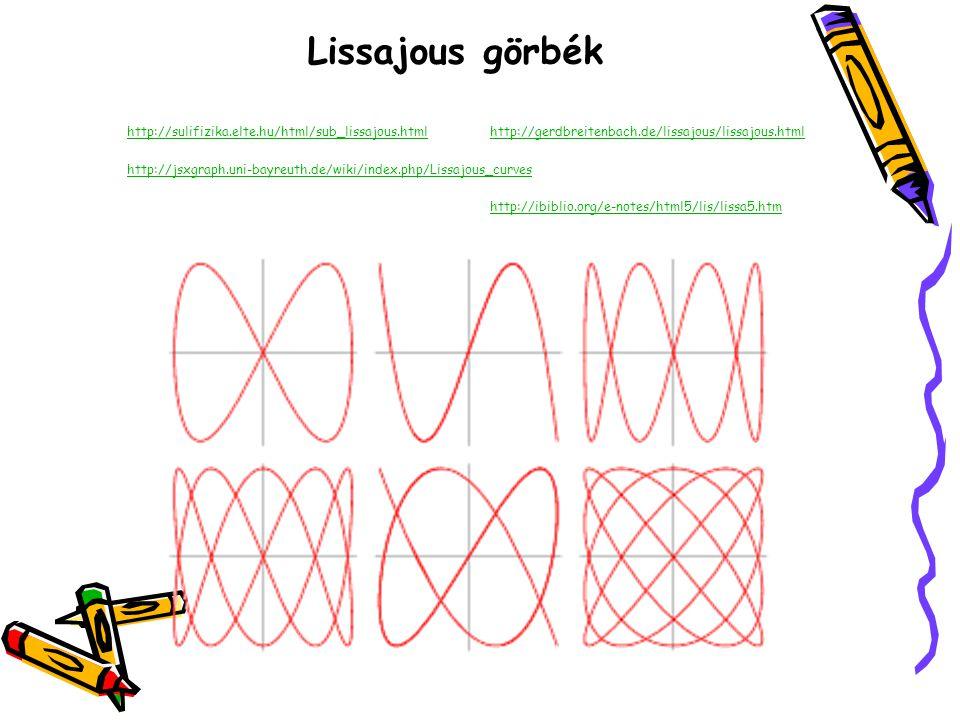 Lissajous görbék http://sulifizika.elte.hu/html/sub_lissajous.html http://jsxgraph.uni-bayreuth.de/wiki/index.php/Lissajous_curves http://gerdbreitenb