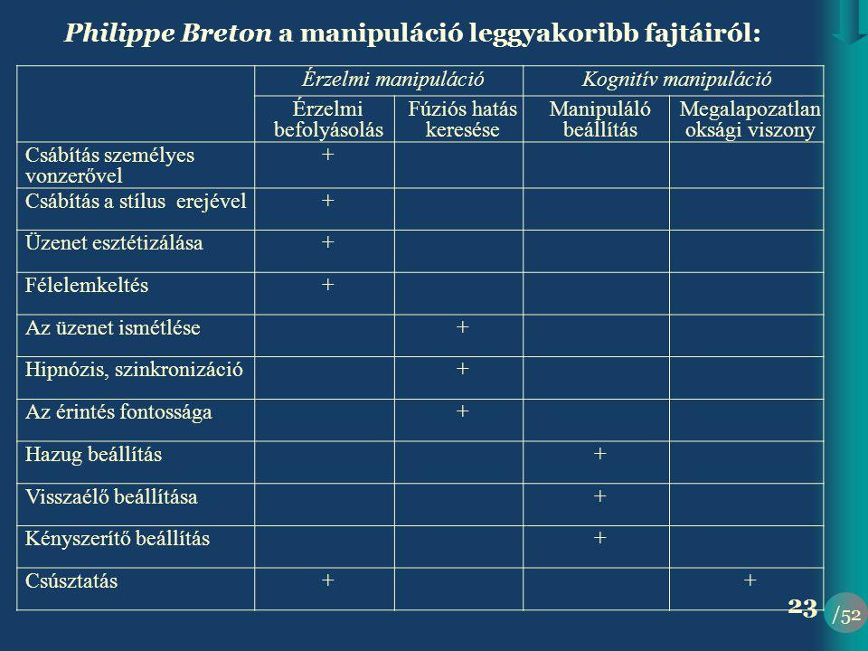 /52 23 Philippe Breton a manipuláció leggyakoribb fajtáiról: Érzelmi manipulációKognitív manipuláció Érzelmi befolyásolás Fúziós hatás keresése Manipuláló beállítás Megalapozatlan oksági viszony Csábítás személyes vonzerővel + Csábítás a stílus erejével+ Üzenet esztétizálása+ Félelemkeltés+ Az üzenet ismétlése+ Hipnózis, szinkronizáció+ Az érintés fontossága+ Hazug beállítás+ Visszaélő beállítása+ Kényszerítő beállítás+ Csúsztatás++