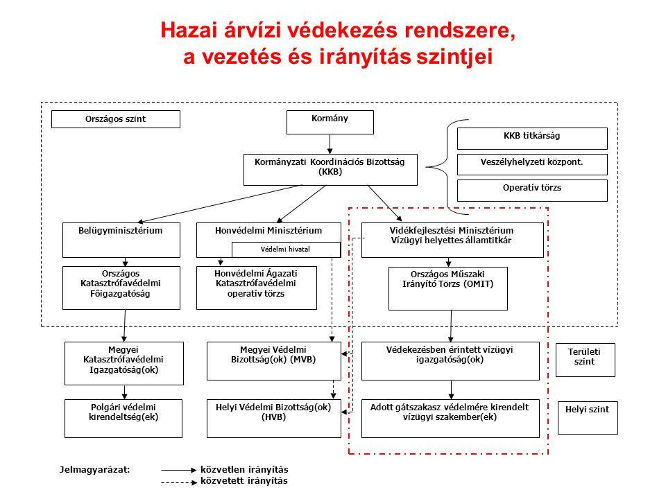 Hazai árvízi védekezés rendszere, a vezetés és irányítás szintjei Kormány Kormányzati Koordinációs Bizottság (KKB) Országos Műszaki Irányító Törzs (OM