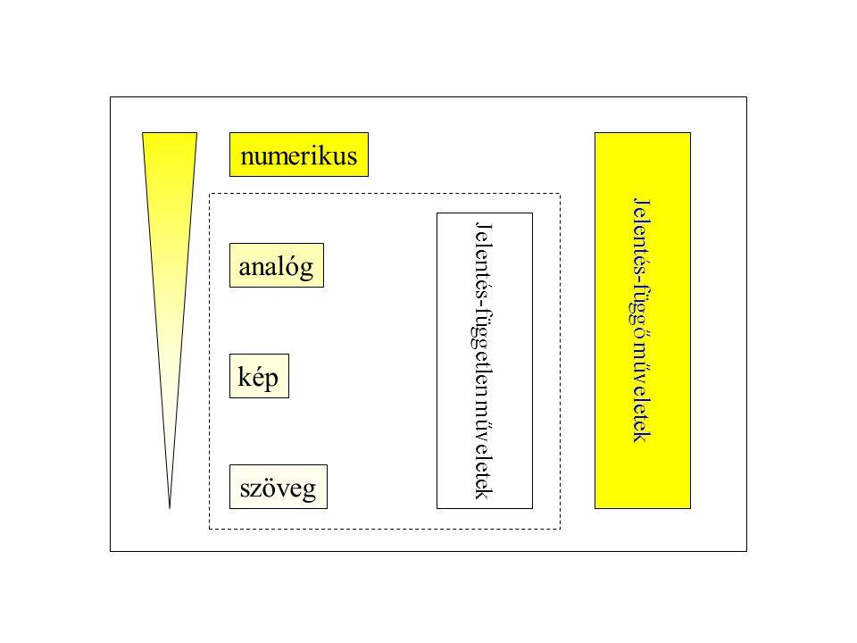 numerikus analóg kép szöveg Jelentés-független műveletek Jelentés-függő műveletek