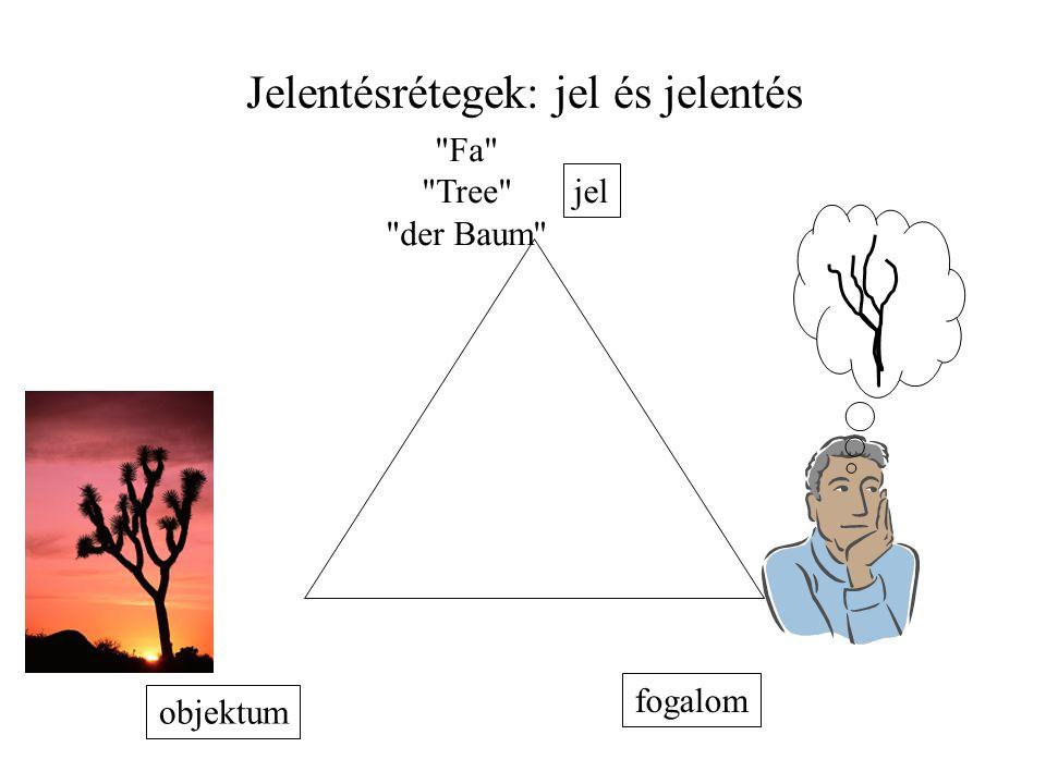 Jelentésrétegek: jel és jelentés objektum Fa Tree der Baum jel fogalom