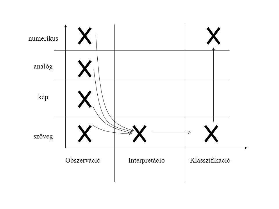 Obszerváció Interpretáció numerikus analóg kép szöveg Klasszifikáció