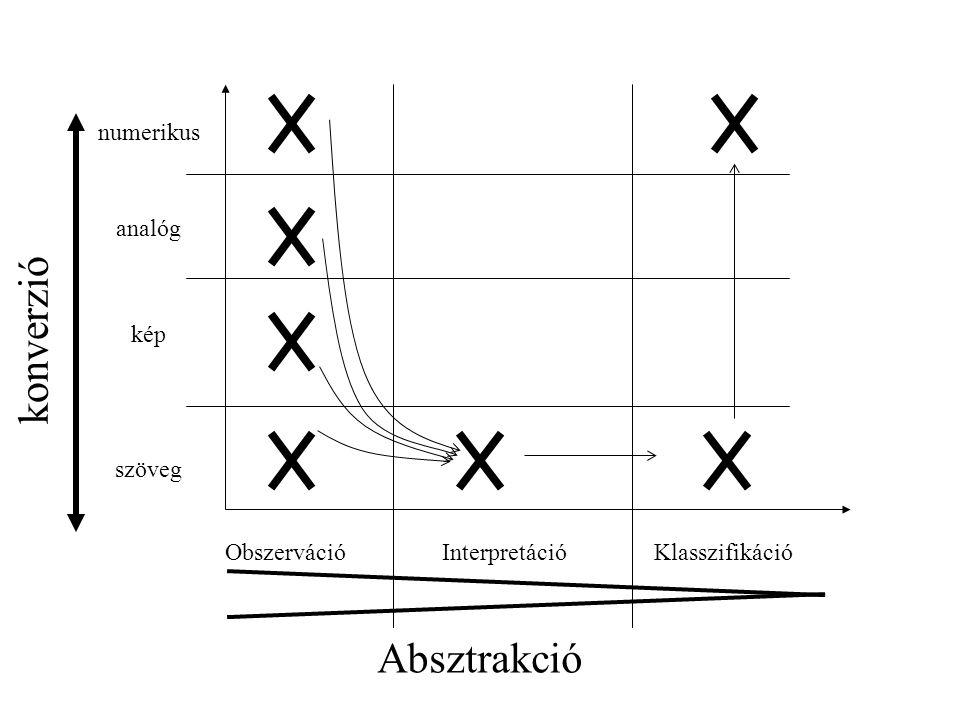 Obszerváció Interpretáció numerikus analóg kép szöveg Klasszifikáció Absztrakció konverzió