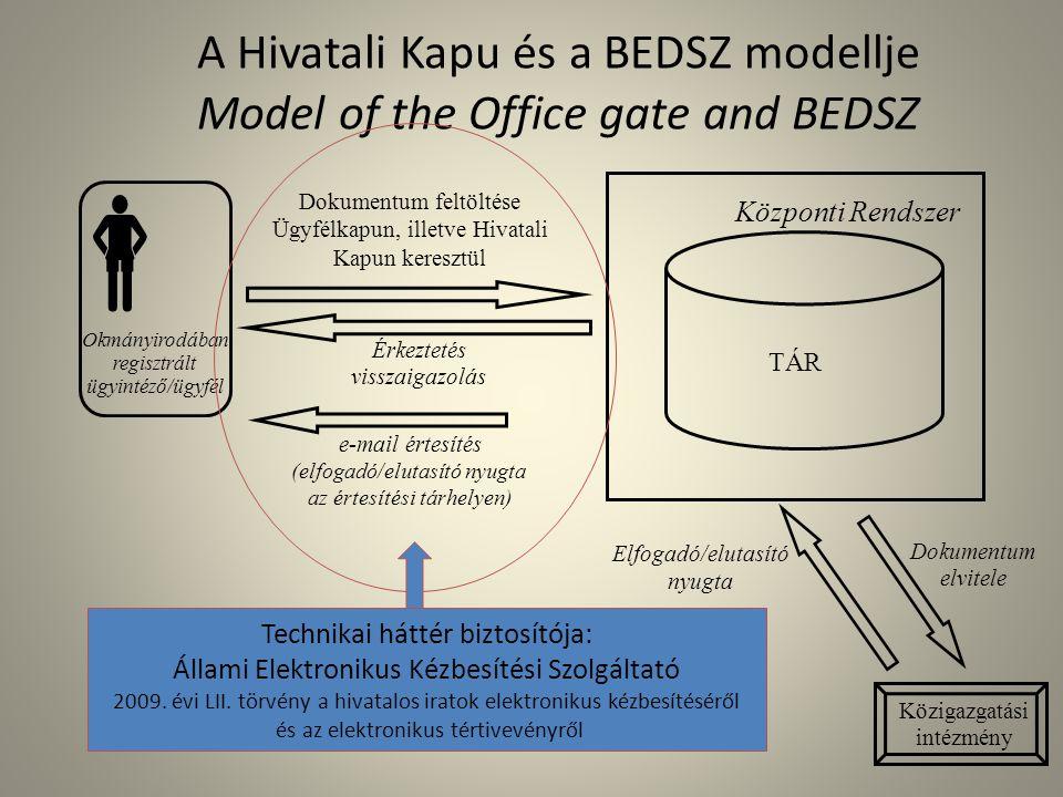 A Hivatali Kapu és a BEDSZ modellje Model of the Office gate and BEDSZ Közigazgatási intézmény  Dokumentum elvitele Dokumentum feltöltése Ügyfélkapun, illetve Hivatali Kapun keresztül TÁR Okmányirodában regisztrált ügyintéző/ügyfél Központi Rendszer Érkeztetés visszaigazolás Elfogadó/elutasító nyugta e-mail értesítés (elfogadó/elutasító nyugta az értesítési tárhelyen) Technikai háttér biztosítója: Állami Elektronikus Kézbesítési Szolgáltató 2009.
