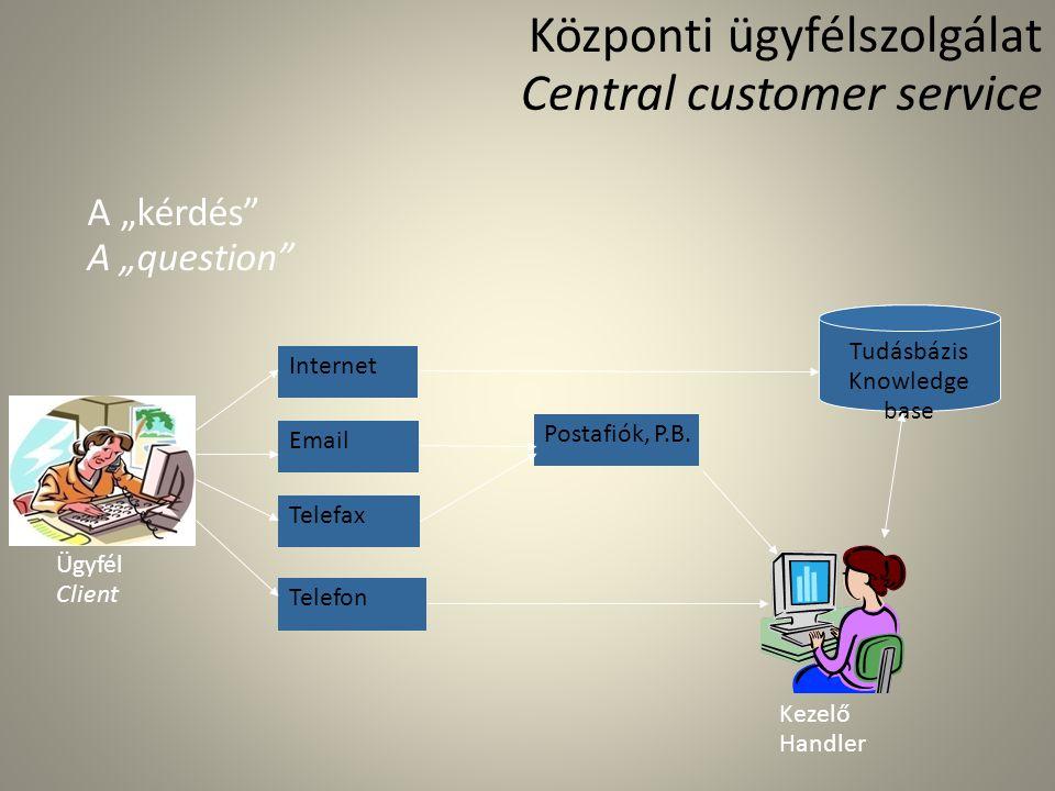 Központi ügyfélszolgálat Central customer service Internet Email Telefax Telefon Postafiók, P.B. Tudásbázis Knowledge base Ügyfél Client Kezelő Handle