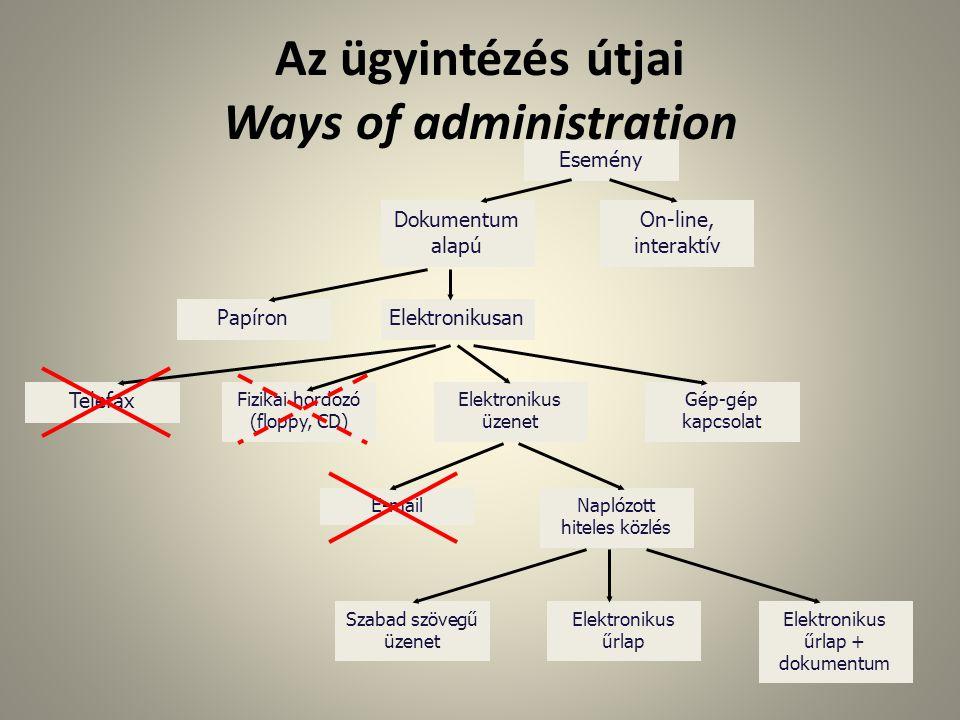 Az ügyintézés útjai Ways of administration Esemény Dokumentum alapú On-line, interaktív PapíronElektronikusan Telefax Fizikai hordozó (floppy, CD) Ele