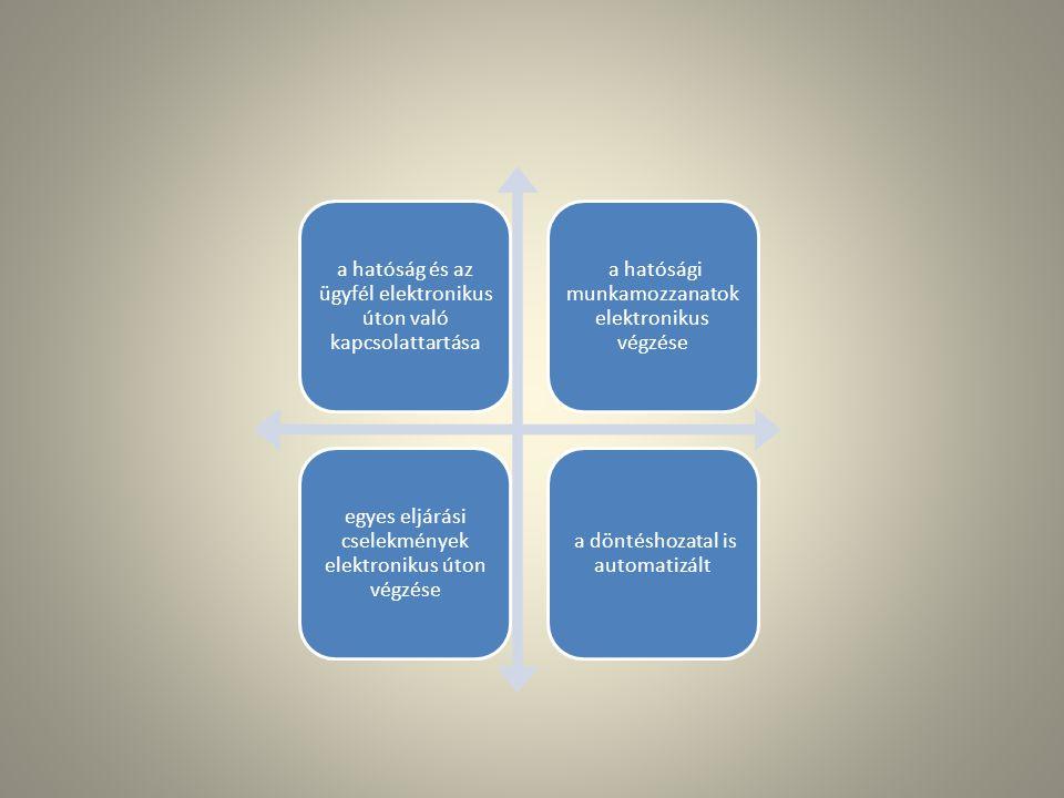 a hatóság és az ügyfél elektronikus úton való kapcsolattartása a hatósági munkamozzanatok elektronikus végzése egyes eljárási cselekmények elektronikus úton végzése a döntéshozatal is automatizált