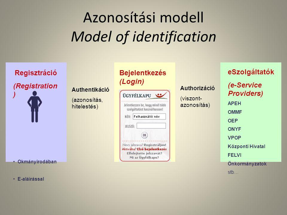  Regisztráció (Registration ) • Okmányirodában • E-aláírással Authentikáció (azonosítás, hitelestés) Authorizáció (viszont- azonosítás) eSzolgáltatók (e-Service Providers) APEH OMMF OEP ONYF VPOP Központi Hivatal FELVI Önkormányzatok stb… Azonosítási modell Model of identification Bejelentkezés (Login)