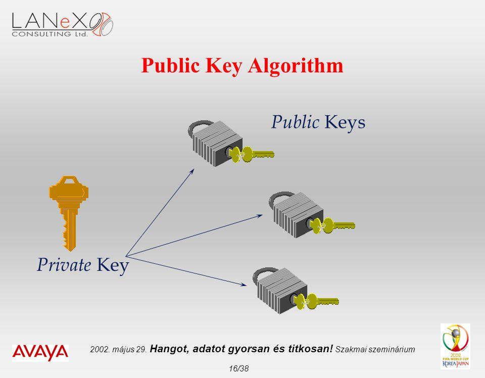 2002. május 29. Hangot, adatot gyorsan és titkosan! Szakmai szeminárium 16/38 Public Key Algorithm Private Key Public Keys