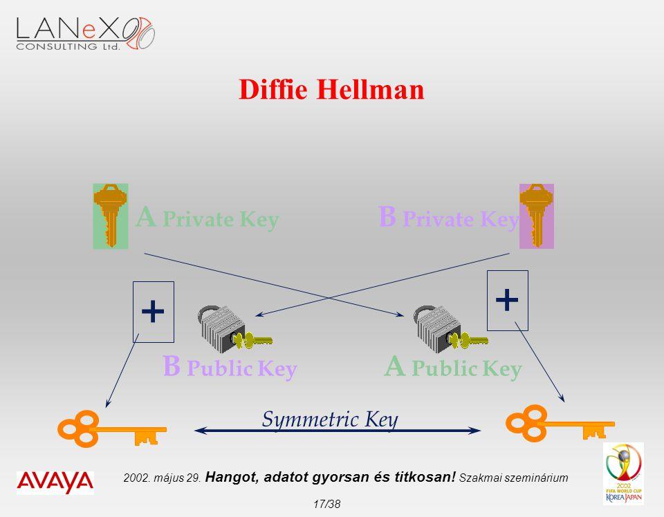 2002. május 29. Hangot, adatot gyorsan és titkosan! Szakmai szeminárium 17/38 Diffie Hellman A Private Key B Private Key A Public Key B Public Key Sym