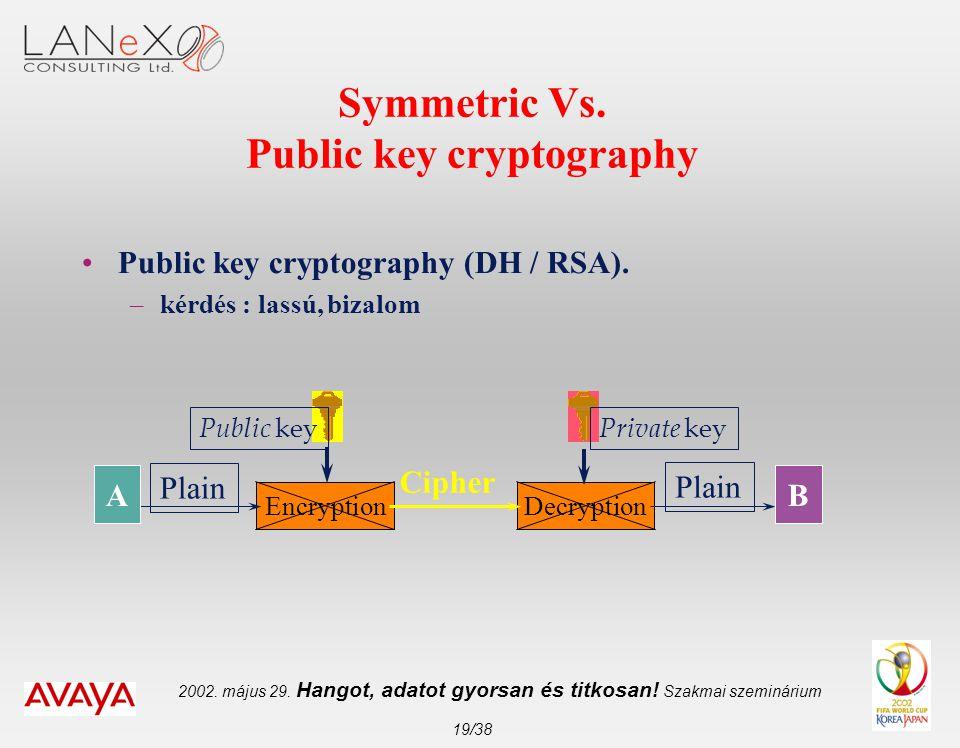 2002. május 29. Hangot, adatot gyorsan és titkosan! Szakmai szeminárium 19/38 Symmetric Vs. Public key cryptography •Public key cryptography (DH / RSA