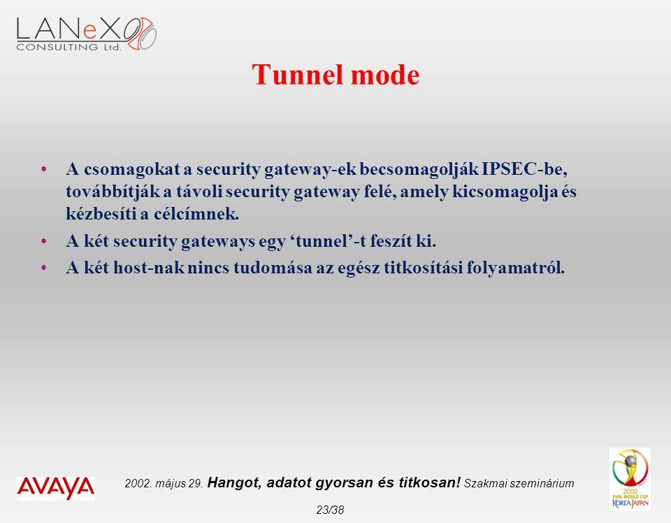 2002. május 29. Hangot, adatot gyorsan és titkosan! Szakmai szeminárium 23/38 Tunnel mode •A csomagokat a security gateway-ek becsomagolják IPSEC-be,