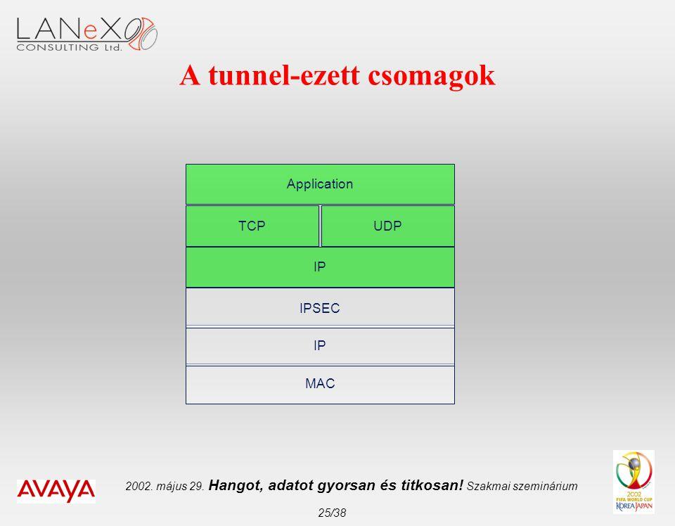 2002. május 29. Hangot, adatot gyorsan és titkosan! Szakmai szeminárium 25/38 A tunnel-ezett csomagok MAC IP TCP Application UDP IPSEC IP