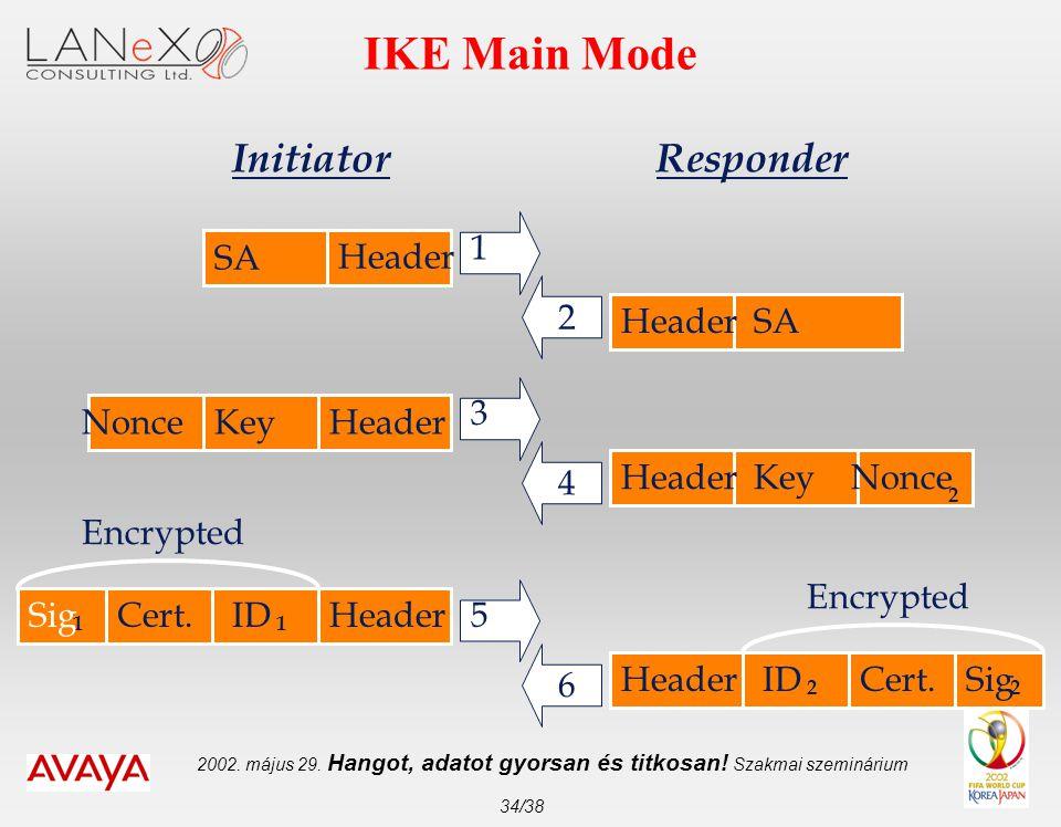 2002. május 29. Hangot, adatot gyorsan és titkosan! Szakmai szeminárium 34/38 IKE Main Mode SA 1 2 3 4 5 6 Header SA Key Nonce 1 2 ID 1 2 Sig 2 Cert.