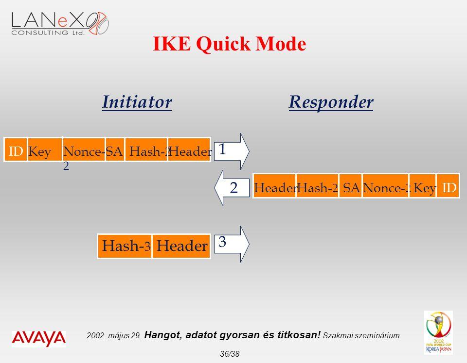 2002. május 29. Hangot, adatot gyorsan és titkosan! Szakmai szeminárium 36/38 IKE Quick Mode 1 2 3 Header InitiatorResponder Hash- 3 HeaderHash- 2 SAN