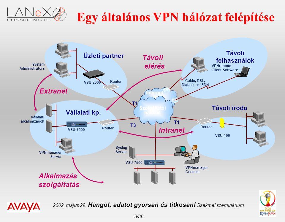 2002. május 29. Hangot, adatot gyorsan és titkosan! Szakmai szeminárium 8/38 Egy általános VPN hálózat felépítése System Administrators VPNmanager Con