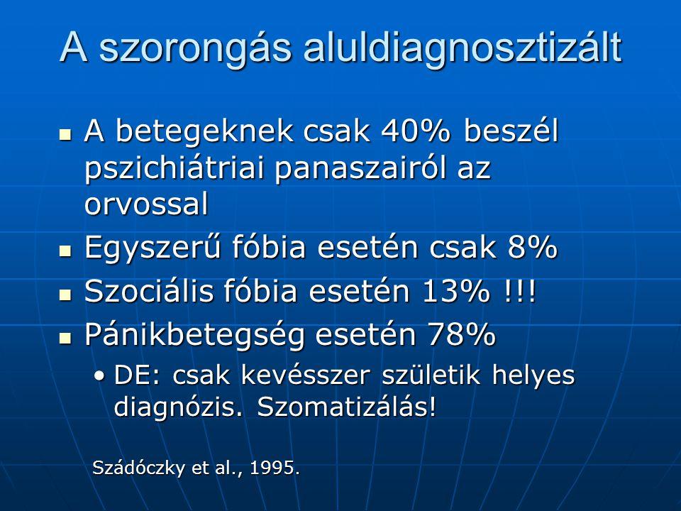 A szorongás aluldiagnosztizált  A betegeknek csak 40% beszél pszichiátriai panaszairól az orvossal  Egyszerű fóbia esetén csak 8%  Szociális fóbia esetén 13% !!.