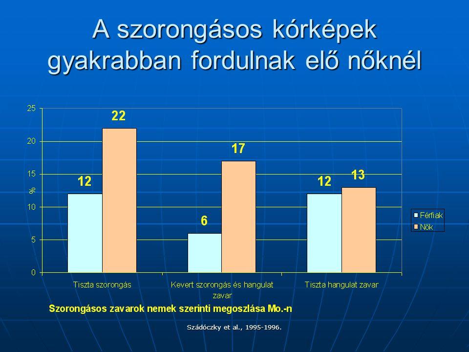 Szádóczky et al., 1995-1996. A szorongásos kórképek gyakrabban fordulnak elő nőknél