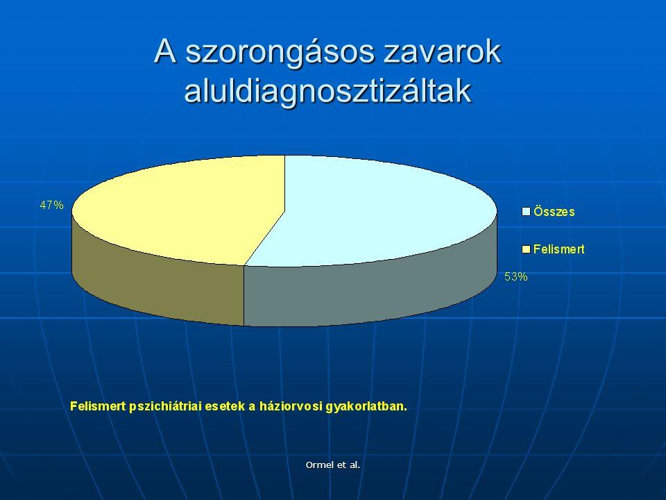 Ormel et al. A szorongásos zavarok aluldiagnosztizáltak