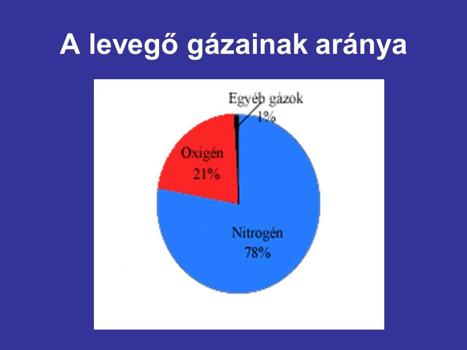 A levegő gázainak aránya