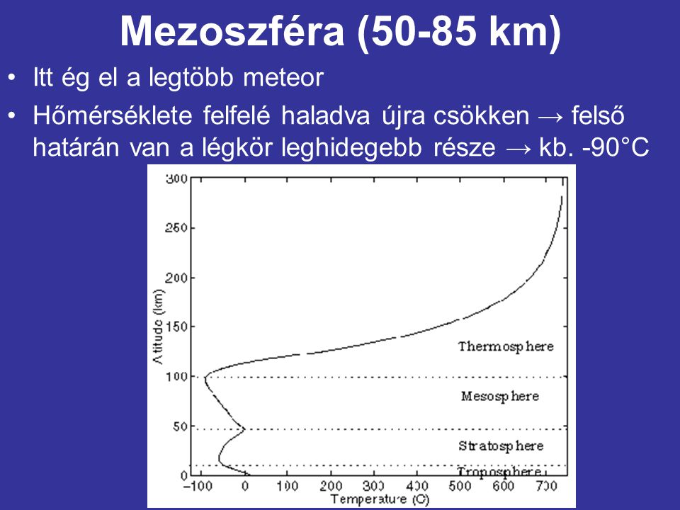 Mezoszféra (50-85 km) •Itt ég el a legtöbb meteor •Hőmérséklete felfelé haladva újra csökken → felső határán van a légkör leghidegebb része → kb. -90°