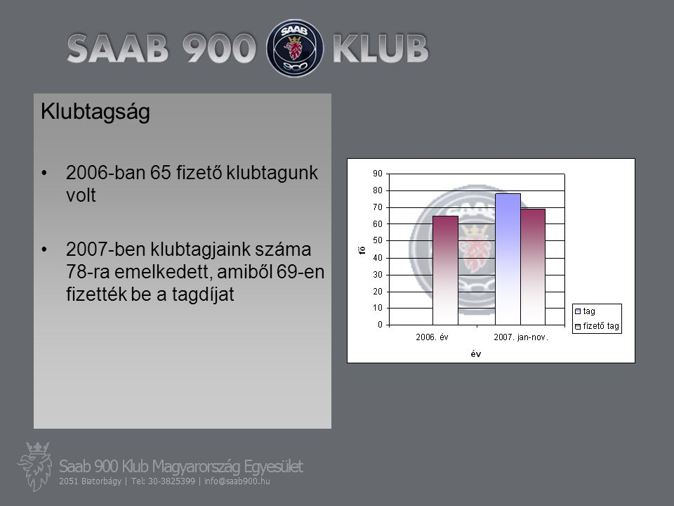 Klubtagság •2006-ban 65 fizető klubtagunk volt •2007-ben klubtagjaink száma 78-ra emelkedett, amiből 69-en fizették be a tagdíjat