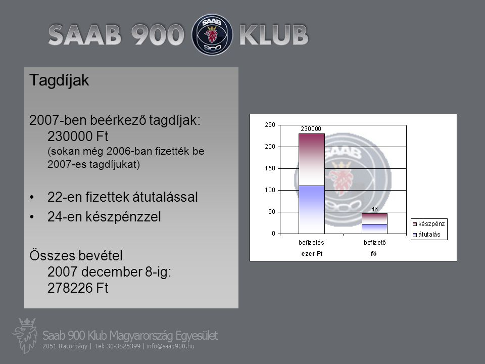 Tagdíjak 2007-ben beérkező tagdíjak: 230000 Ft (sokan még 2006-ban fizették be 2007-es tagdíjukat) •22-en fizettek átutalással •24-en készpénzzel Össz