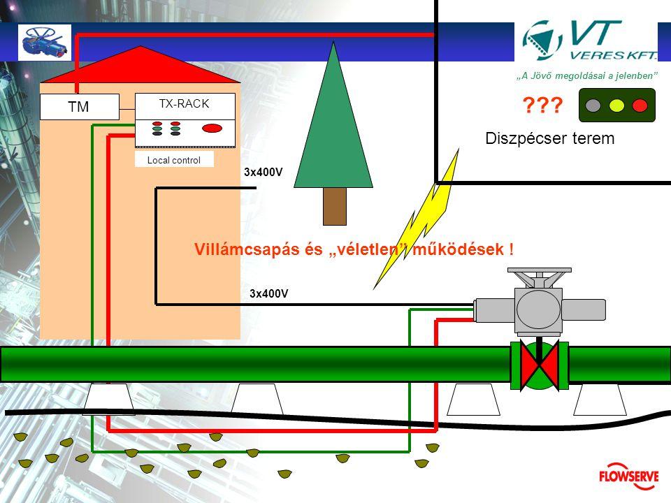 """TMTM """"A Jövő megoldásai a jelenben"""" TX-RACK BATTERY TM Local control 3x400V Záró parancs a diszpécsertől ??? Nyitó parancs vezetéke sérült ! •g•gépész"""