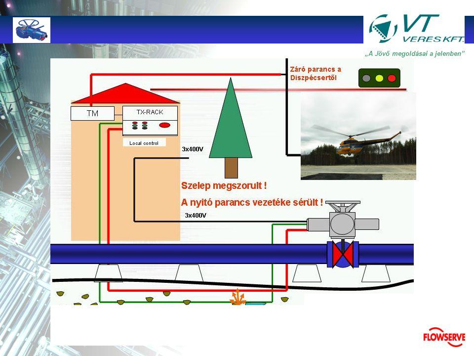 """TMTM """"A Jövő megoldásai a jelenben"""" TX-RACK BATTERY TM Local control 3x400V ??? Villámcsapás és """"véletlen"""" működések ! Diszpécser terem"""