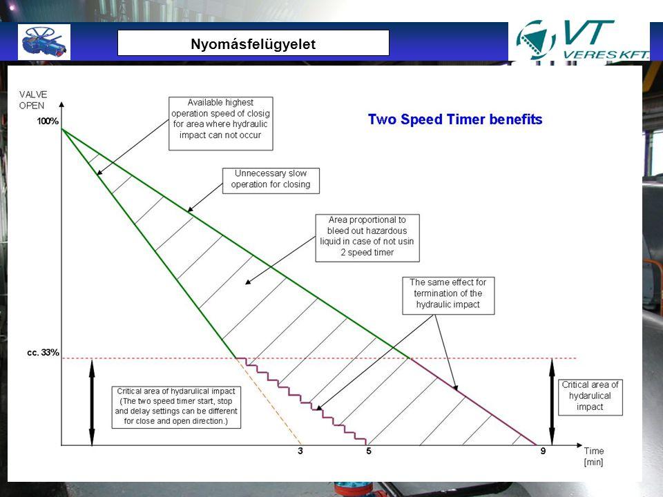"""TMTM """"A Jövő megoldásai a jelenben"""" Nyomás távadó 4-20 мA Helyi vezérlés Munkapontok letöltése Szállítási paraméterek megadása nA szállítási paraméter"""