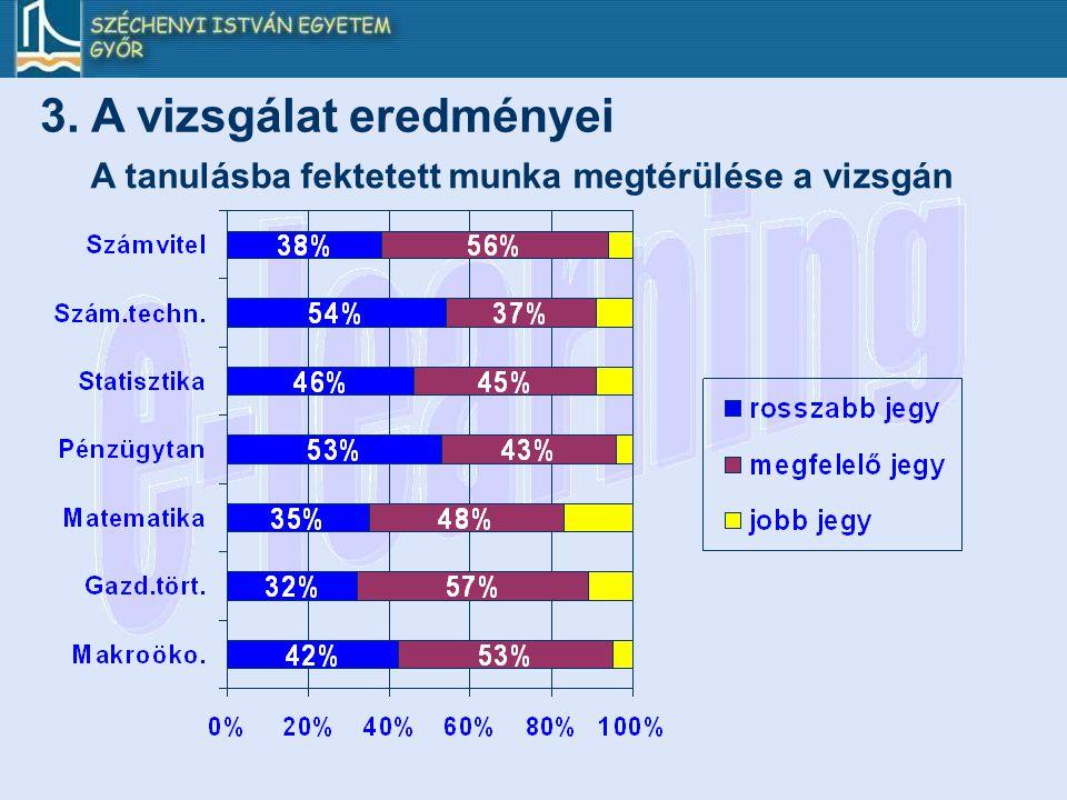 3. A vizsgálat eredményei A tanulásba fektetett munka megtérülése a vizsgán