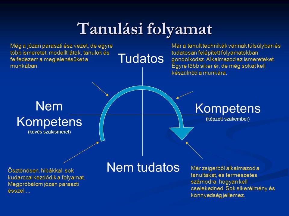 Tanulási folyamat Tudatos Nem tudatos Nem Kompetens (kevés szakismeret) Kompetens (képzett szakember) Ösztönösen, hibákkal, sok kudarccal kezdődik a f