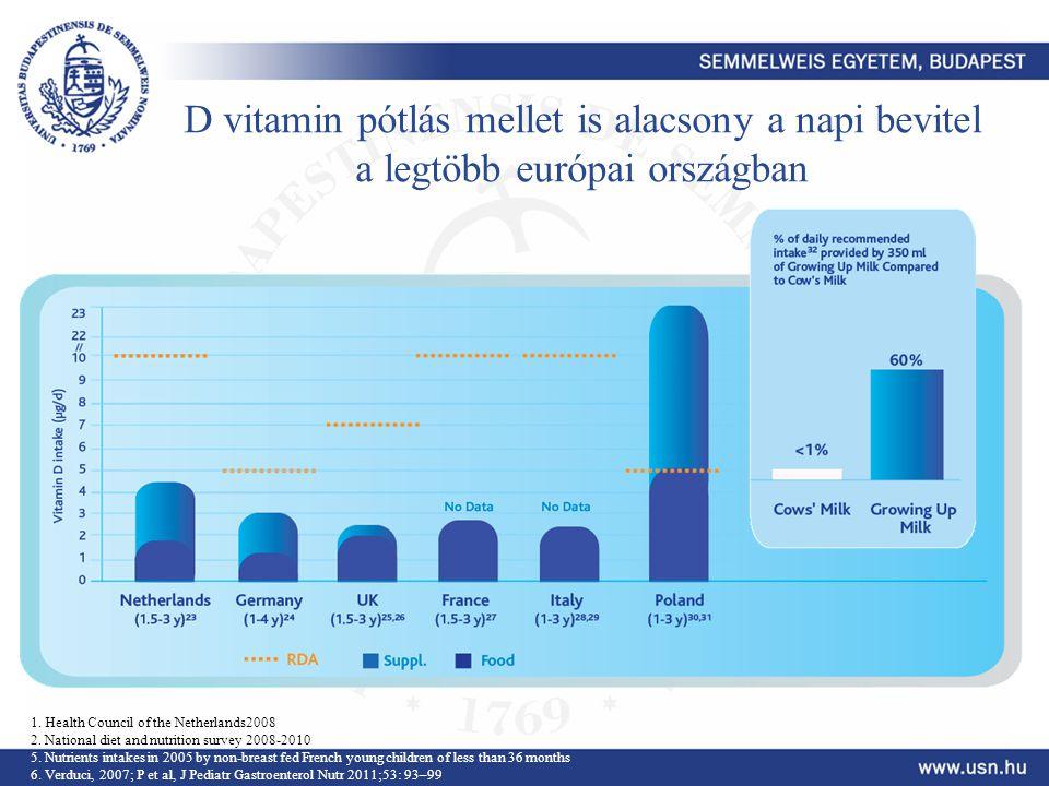 D vitamin pótlás mellet is alacsony a napi bevitel a legtöbb európai országban 1. Health Council of the Netherlands2008 2. National diet and nutrition