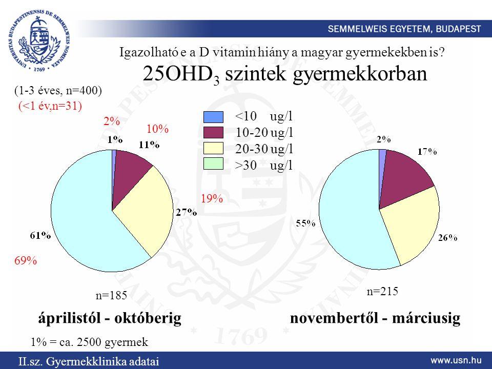 Igazolható e a D vitamin hiány a magyar gyermekekben is? 25OHD 3 szintek gyermekkorban áprilistól - októberignovembertől - márciusig 30 ug/l n=185 n=2