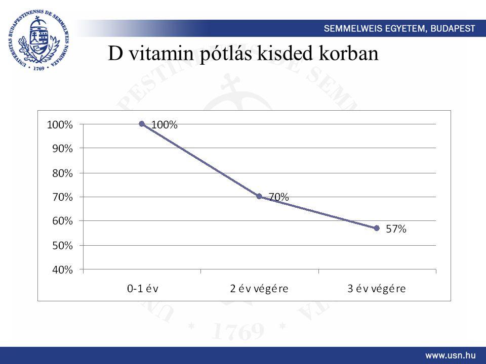 D vitamin pótlás kisded korban