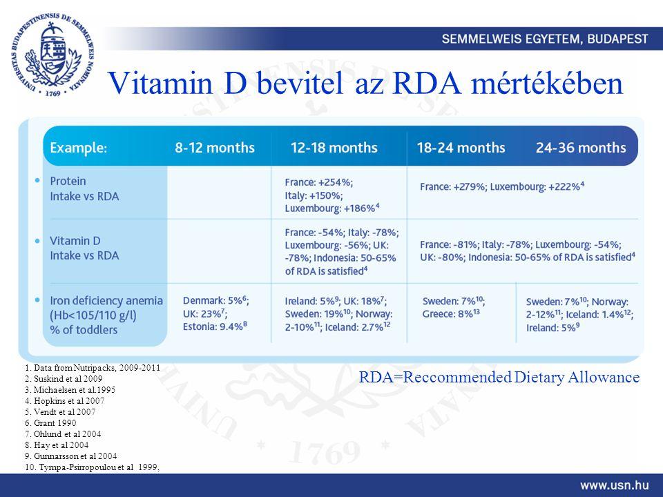 Vitamin D bevitel az RDA mértékében RDA=Reccommended Dietary Allowance 1. Data from Nutripacks, 2009-2011 2. Suskind et al 2009 3. Michaelsen et al.19