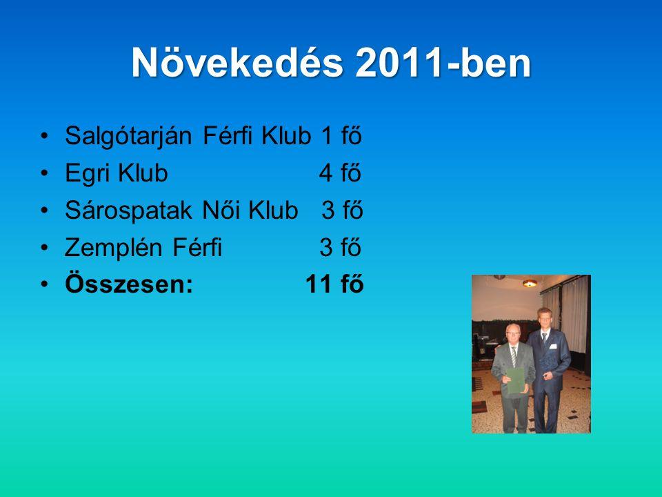 Növekedés 2011-ben •Salgótarján Férfi Klub 1 fő •Egri Klub 4 fő •Sárospatak Női Klub 3 fő •Zemplén Férfi 3 fő •Összesen:11 fő