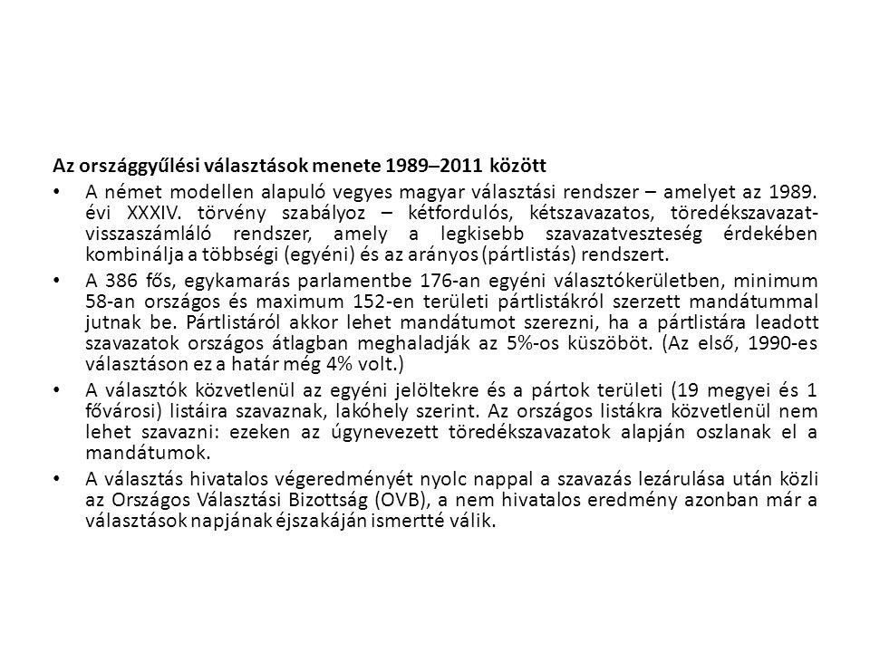 Az országgyűlési választások menete 1989–2011 között • A német modellen alapuló vegyes magyar választási rendszer – amelyet az 1989. évi XXXIV. törvén